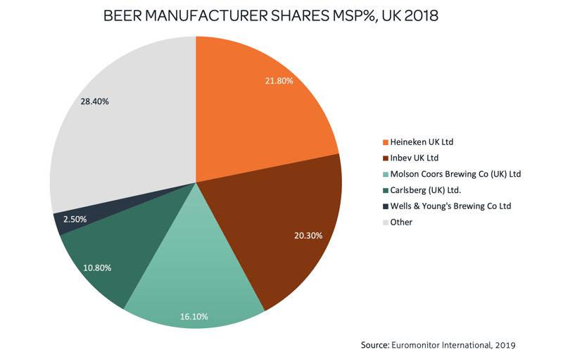 BEER MANUFACTURERS SHARES MSP%, UK 2018