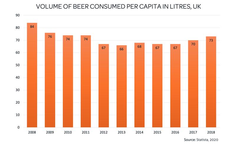 Statistics regarding beer consumption in the UK