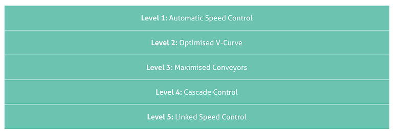 Table listing the 5 levels of control for Line Balance Optimisation