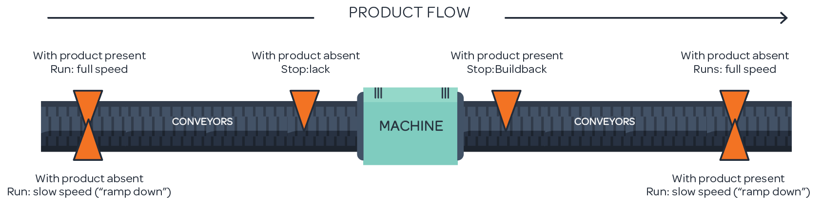 Product Flow through production line